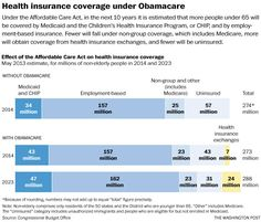 Effect of the #ACA on health insurance coverage. #obamacare