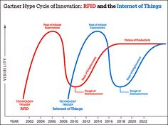[Chart] Gartner HypeCycle: RFID and Internet of Things.