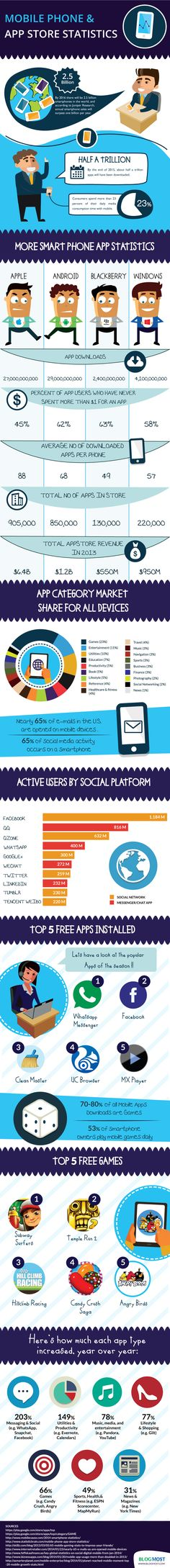 Mobile Phone & App Store Statistics Infographic