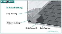 Diagram Of Kickout Flashing Paragon Home Inspections Chicago Buffalo Grove Des Plaines