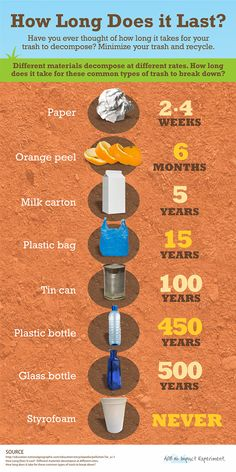 How long does your waste last? This infographic might make you rethink your purchase choices to be more eco friendly. Decomposition Infographic by roshipotoshi Save Our Earth, Save The Planet, Save Environment, Green Environment, Pollution Environment, Visual Thinking, Environmental Science, Global Warming, Sustainable Living
