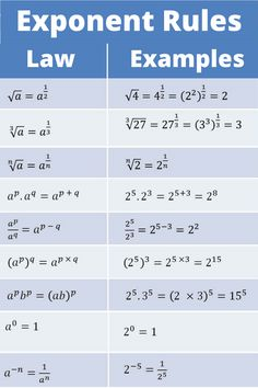 Exponent Rules Law and Example What are the main exponent rules? Exponent Rules or Laws. Exponential Functions You Need to Know. Gcse Math, Maths Algebra, Math Formula Chart, Algebra Formulas, Math Tutorials, Math Charts, Math Notes, Vie Motivation, Math Vocabulary