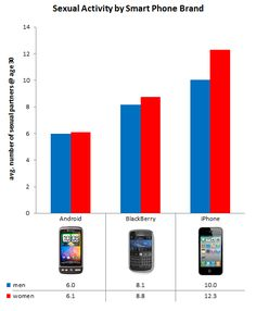 Sexual activity by smartphone