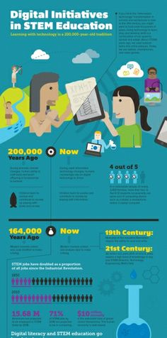 Digital Initiatives in STEM Education Infographic
