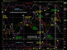 AstroCycle.net - Dynamic Cycle Analysis - Follow or Vote - Twitter @AstroCycle_net - Francis Bussiere - Public ChartList - StockCharts.com