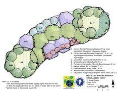 rain garden design template httpwwwlowimpactdevelopmentorg