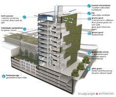 Stadskantoor Venlo kiest voor Cradle to Cradle | Blog | Duurzaam Gebouwd