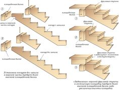 Схема обустройства лестницы на косоурах Woodworking Inspiration, Woodworking Projects, Staircase Drawing, Sheet Metal Work, Stairs Stringer, Building Stairs, Attic Stairs, Wooden Stairs, Home Improvement