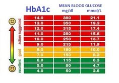 Random Blood Sugar Levels Chart | ... tool. You can than compare results to blood glucose levels chart
