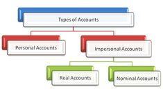 For a better financial reporting system classification of accounts is necessary. Similar nature of transactions Capital Account, Bank Account, Learn Accounting, Accounting Online, General Ledger, Relationship, Type, Learning, Nature
