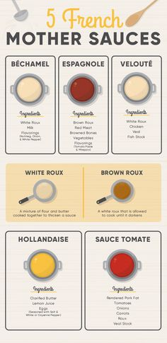 Five Mother Sauces, Sauce Recipes, Cooking Recipes, French Sauces, Brown Sauce, Homemade Spices, Baking Tips, Mexican Food Recipes, Spice Combinations
