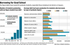 Grad students make up 14% of higher-ed students, but 40% the debt. http://on.wsj.com/1US5Wqr