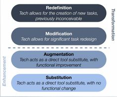 Educational Technology and Mobile Learning: SAMR Model Explained Through Examples