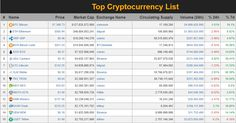 Cryptocurrency List, Bitcoin Mining Hardware, Crypto Currencies, Crypto Coin, Investing, Coins, Top, Free, Rooms