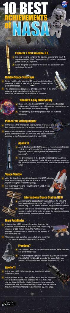 En la siguiente infografía, varios de los logros más impresionantes de la NASA son recolectadas (que, por supuesto, no representa ni menciona todo): Crédito de la imagen: NASA/Graphs.net