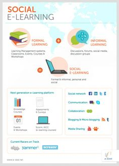 Social eLearning Infographic. #socialelearning