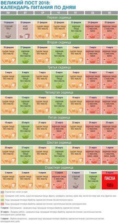 Календарь питания Великого поста 2018 с меню и таблицами: что можно есть православным мирянам каждый день поста