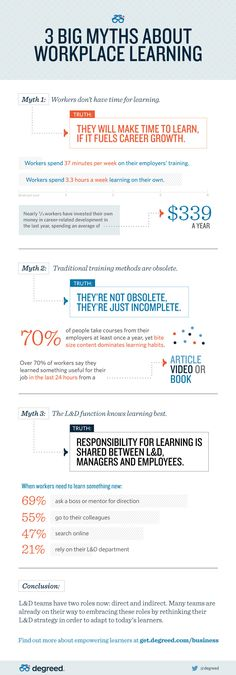 3 Myths in Workplace Learning