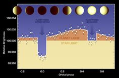 The varying brightness of an exoplanet called 55 Cancri e is shown in this plot of infrared data captured by NASA's Spitzer Space Telescope. Credit: NASA/JPL-Caltech/University of Cambridge