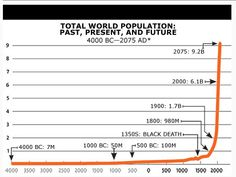 "If you don't exactly know what overpopulation is, it is the concern our planet will soon have to many people. According to encyclopedia.com, ""Around 3.5 billion people were added to the world's population between 1950 and 2000; this was the fastest rate of population growth in recorded world history (UNPD 2002). By mid-century the world is expected to add another 3 billion to its population."""