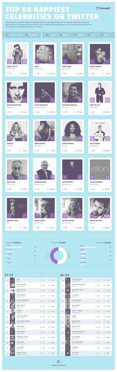 TOP 50 HAPPIEST CELEBRITIES ON TWITTER VIA TONEAPI.COM (PRNewsFoto/Adoreboard)