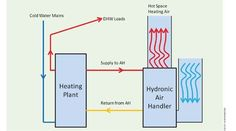 Combined Water and Space Heating | 3BL Media