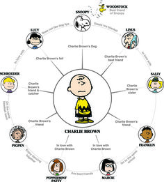 There are many enduring relationships in the Peanuts universe. Here is a fun guide to the main characters and how they relate to each other.