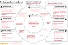 The Employee Experience Canvas – brightspot strategy – Medium