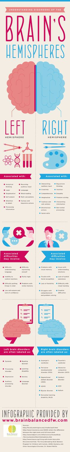 Understanding Disorders Of The Brain's Hemispheres. | Infographic