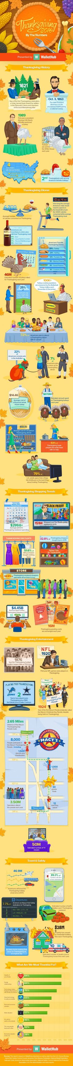 Infographic: Thanksgiving Fun Facts #Infographics