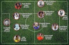 """El """"Once Ideal"""" de la historia del fútbol (gráfico) - El Gol Digital : El Gol Digital"""