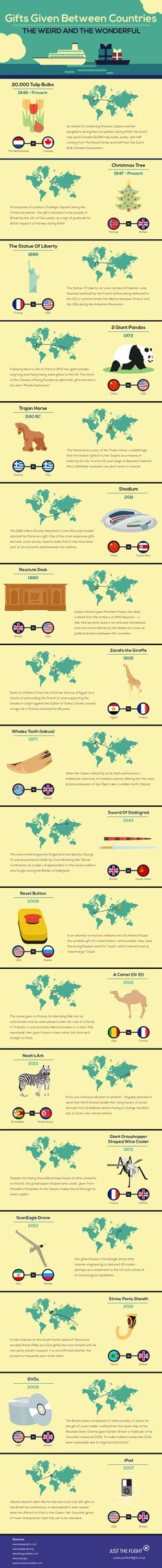Gifts Given Between Countries #Infographic #History