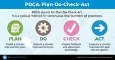 PDCA is a four-step methodology for problem-solving. PDCA stands for Plan Do Check Act/Adjust. Change Management, Talent Management, Money Management, Project Management, Lean Six Sigma, 6 Sigma, Lean Manufacturing, Disruptive Technology, Process Improvement