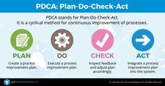Lean Six Sigma: PDCA Infographic - GoLeanSixSigma.com
