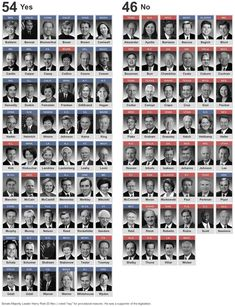 Who voted yes and who voted no on background checks.....