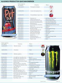 Algunos Productos que dan Energía