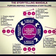 The Storytelling Mandala. via laboratoriumbr and Storify