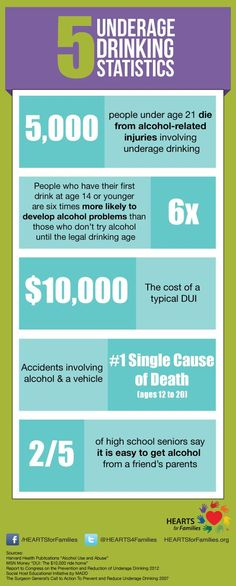 1000  Images About Shocking Alcohol Facts On Pinterest