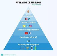 """Résultat de recherche d'images pour """"pyramide de maslow et réseaux sociaux"""""""