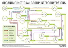 With it being half term here in the UK, what better use of sudden vast amounts of free time could there be than making an organic chemistry reaction map? This graphic looks at simple interconversio...