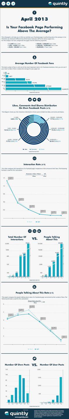 Come sapere se la tua pagina Facebook è superiore alla media #SocialMedia #PinSociaMedia