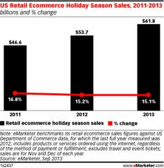 eMarketer projects that retail ecommerce holiday sales in the US will rise about 15% again this year, matching last year's gains. In total, US retail ecommerce sales for the holiday season—defined as November and December—are expected to reach $61.8 billion, up from $53.7 billion last year.