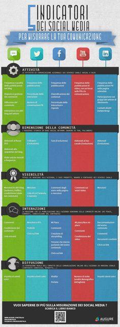 5 metriche dei Social Media per misurare la comunicazione