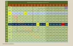 Рисунок 5. Таблица зависимости экспозиции от соотношения параметров выдержки, ISO и диафрагмы. Урок фотографии для начинающих фотолюбителей.