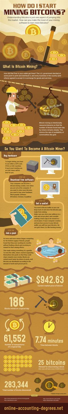 The infographic explaining every step you need to take in order to become a Bitcoin miner.  Created  for  online-accounting-degrees.net