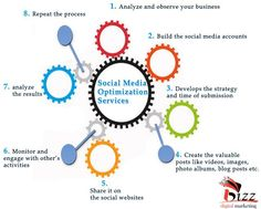 Enjoy quality SMO service from the rated SMO Service Provider in Delhi, iPistis Technologies Pvt Ltd. Social Media Usage, Social Media Company, Online Digital Marketing, Online Marketing Strategies, Marketing Process, Social Media Marketing, What Is Social, For Facebook, Seo Services