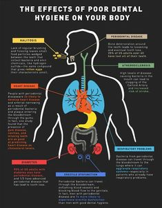 The effects of poor dental hygiene on your systemic health Are you looking for a dental assisting study guide? www.DentalAssistantStudy.com