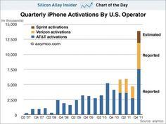 Apple's revenue curve.