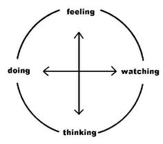 Kolb's learning theory sets out four distinct learning styles, which are based on a four-stage experiential learning cycle. The learning styles include accommodating, diverging, converging and assimilating. Learning Quotes, Learning Resources, Adult Learning Theory, Reflective Learning, Create Meaning, Experiential Learning, Learning Styles, Design Thinking, Tool Design