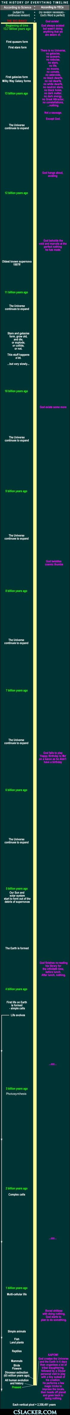 Atheism, Religion, God is Imaginary, Creationism, Science, The Big Bang, Evolution, Death, Murder, Jesus. The History of Everything Timeline. According to Science (subject to continuous revision). According to Religion (no revision necessary - god's word is perfect).